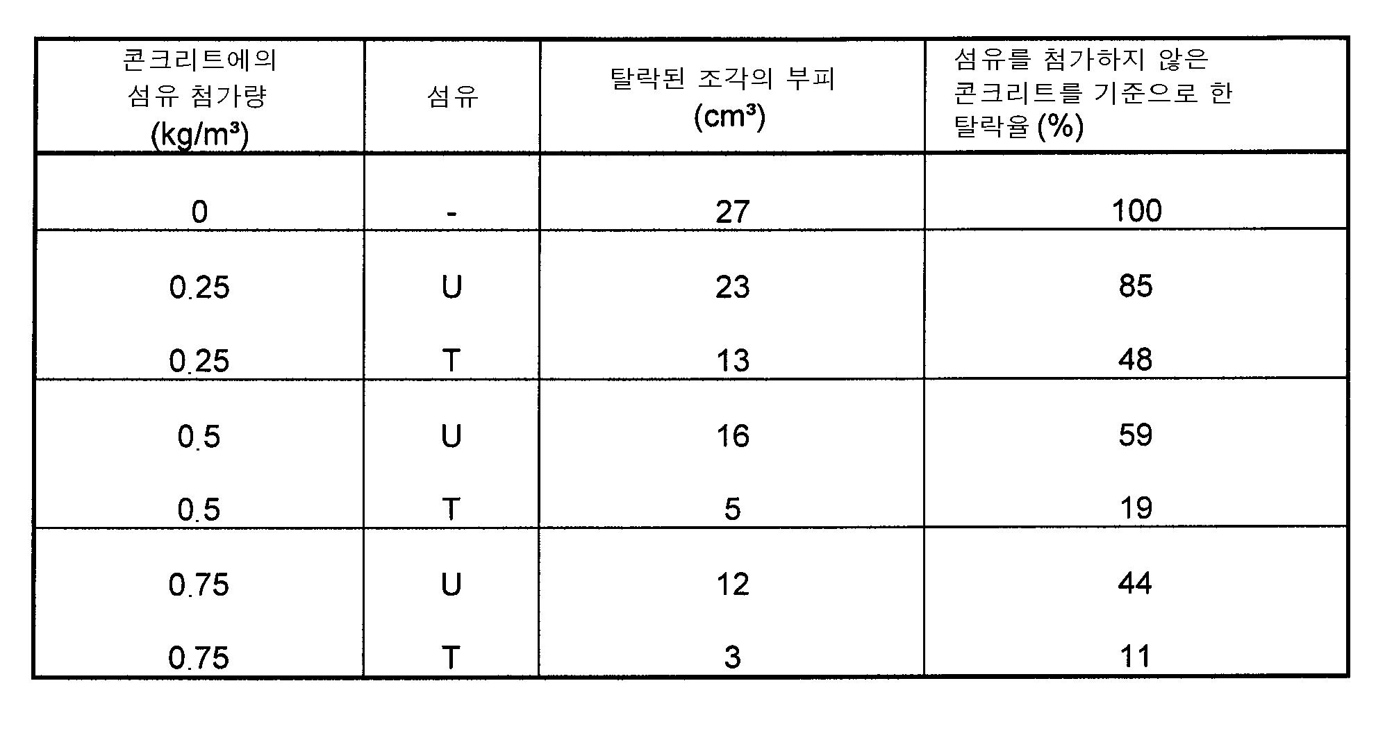 Figure 112011072015483-pct00001