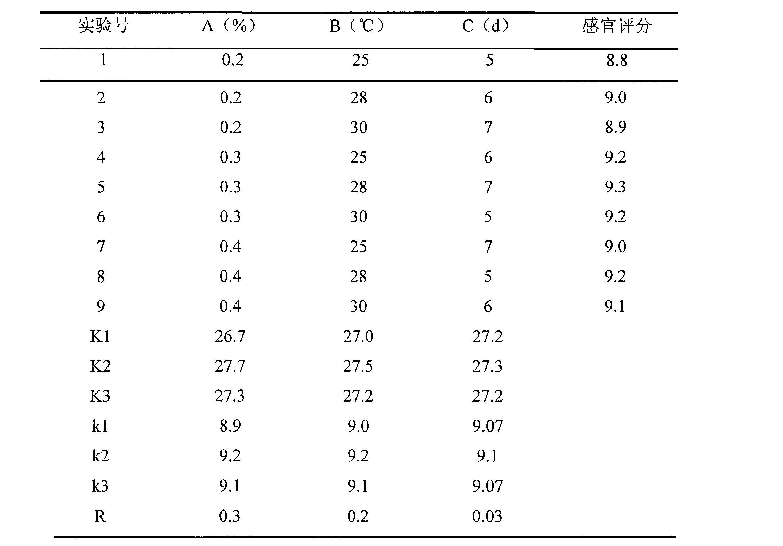 Figure CN101649278BD00071