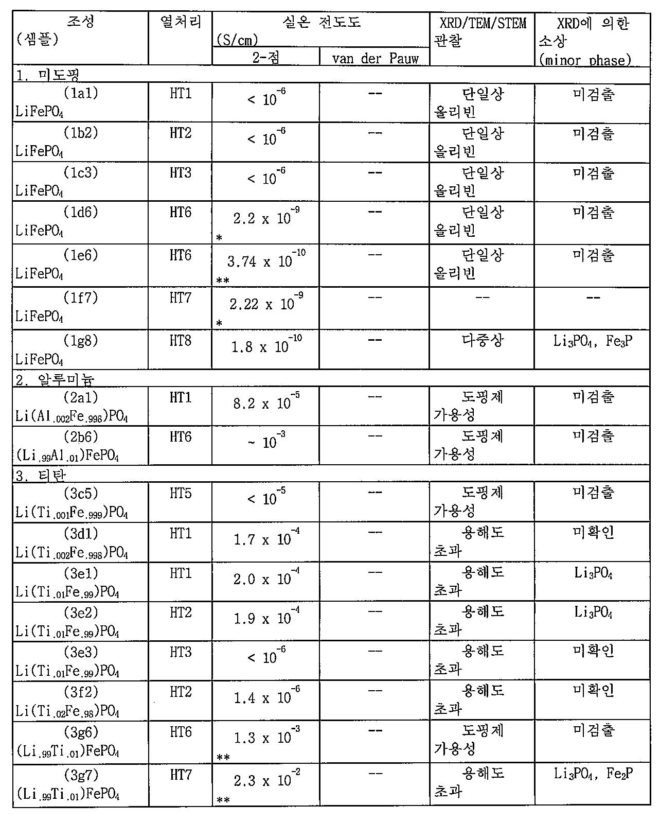 Figure 112010013394498-pat00003