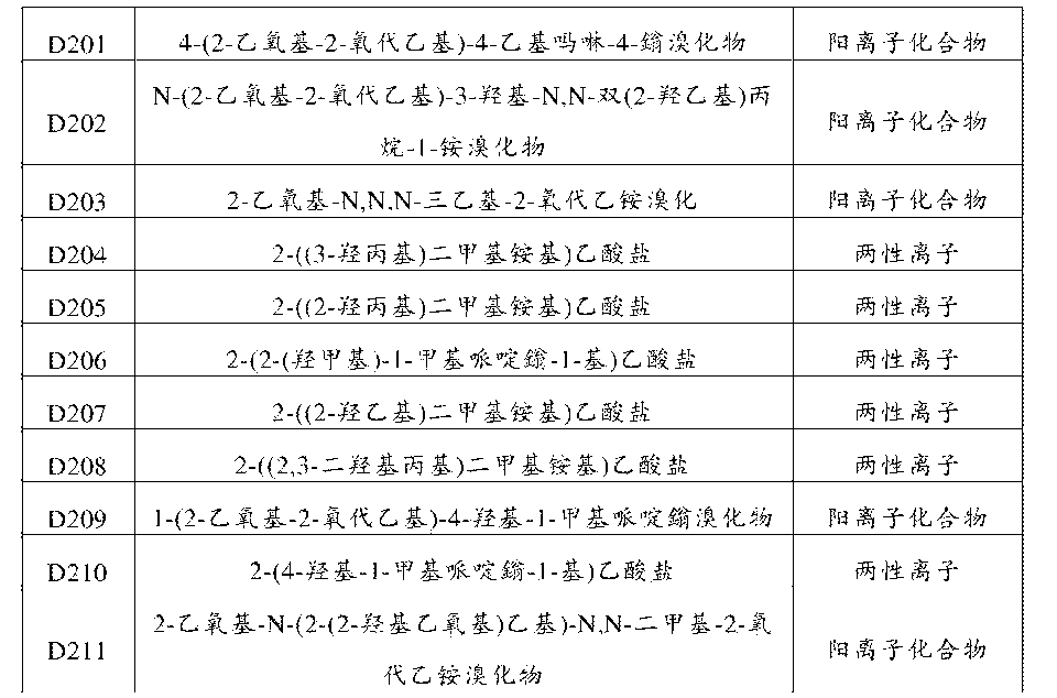 Figure CN106687580AD00141