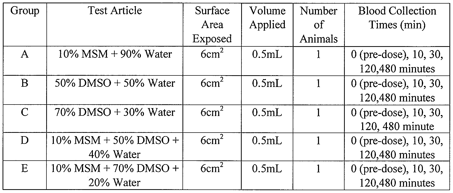 WO2011053874A1 - Dimethyl sulfoxide (dmso) and