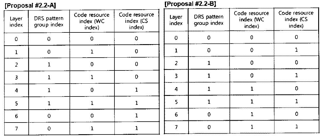 Figure PCTKR2010002367-appb-T000020