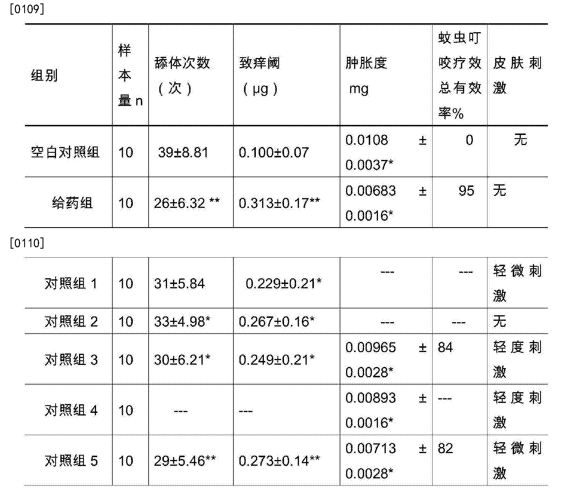 Figure CN105770237BD00141