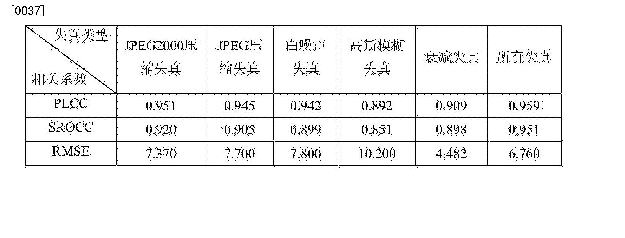 Figure CN104658002BD00091