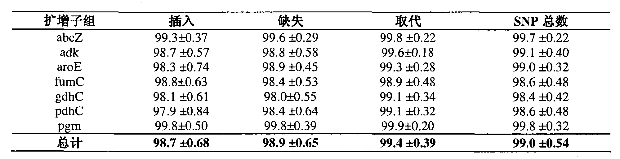 Figure CN101680872BD00781