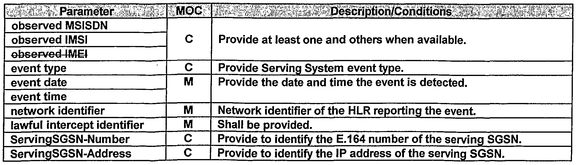 WO2004010649A1 - Informing a lawful interception system of