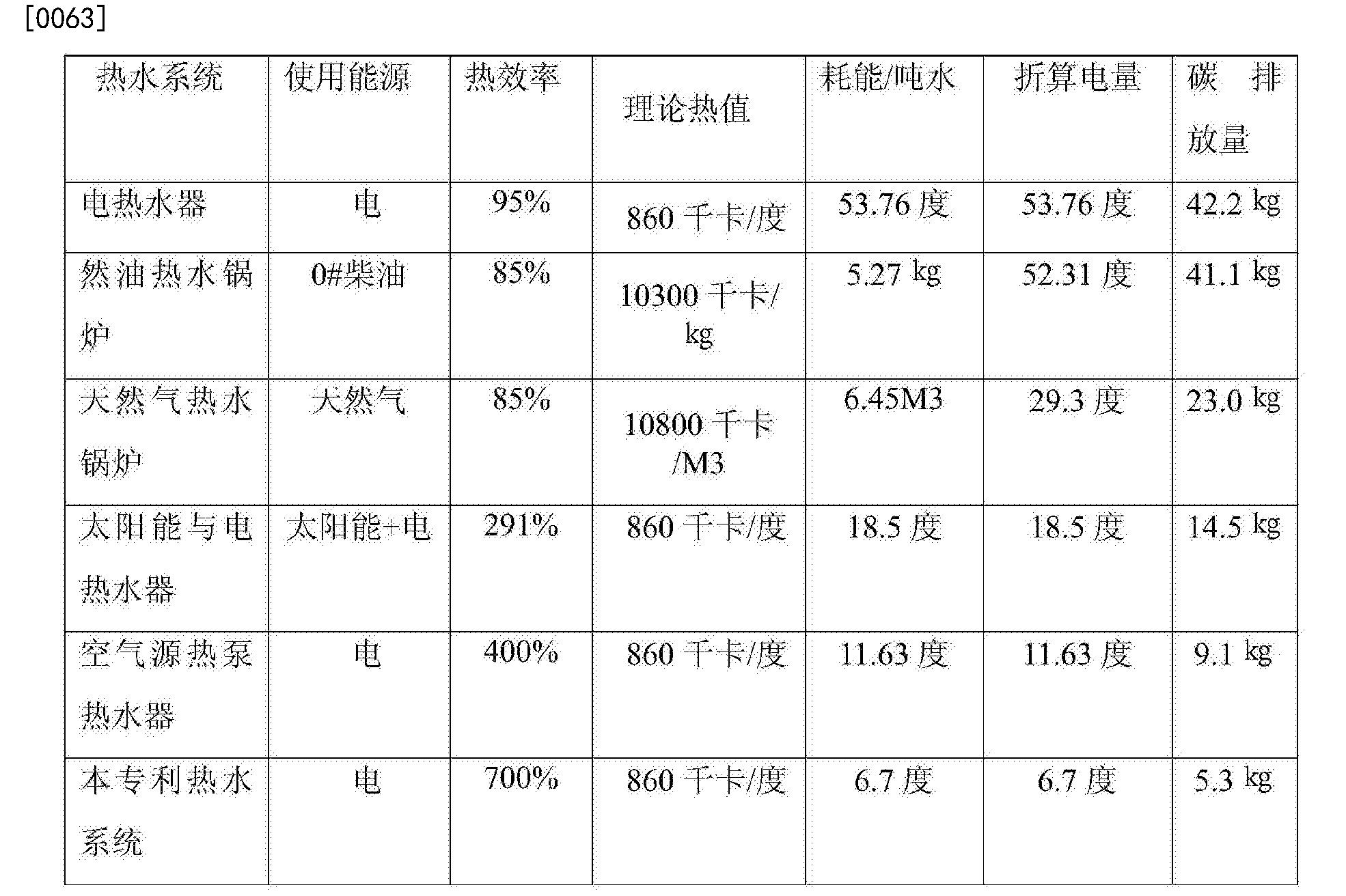 Figure CN104949190BD00091