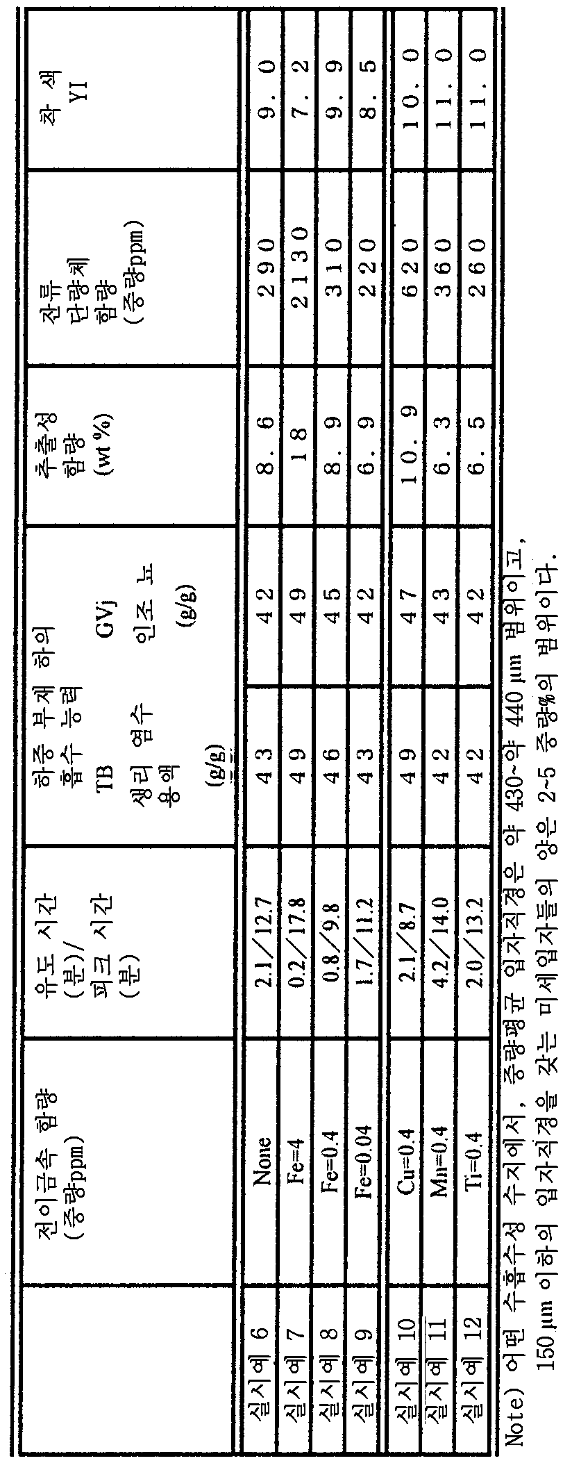 Figure 112003030328801-pct00002