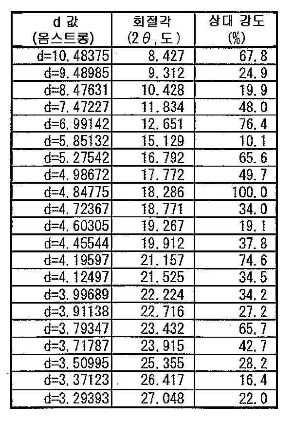 Figure 112007050801263-pct00119