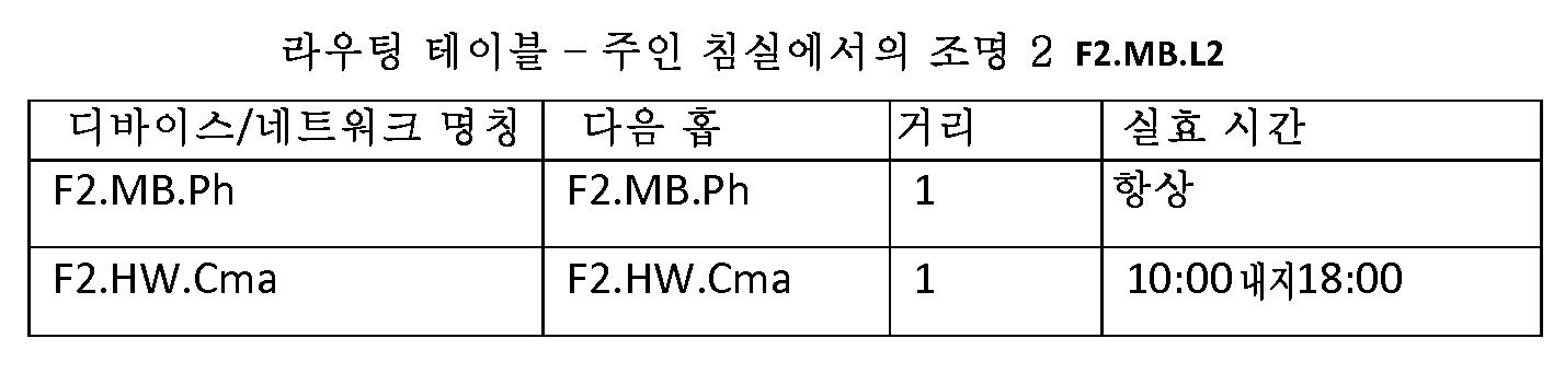 Figure 112017020464211-pct00009