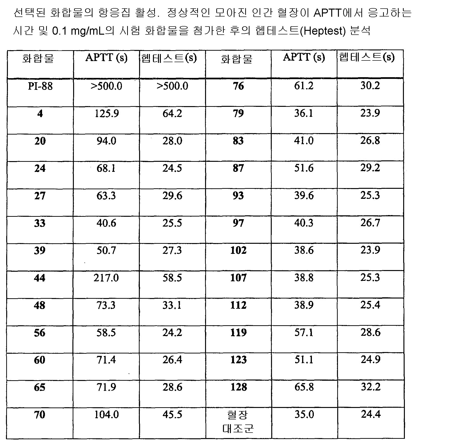Figure 112010030712312-pct00096