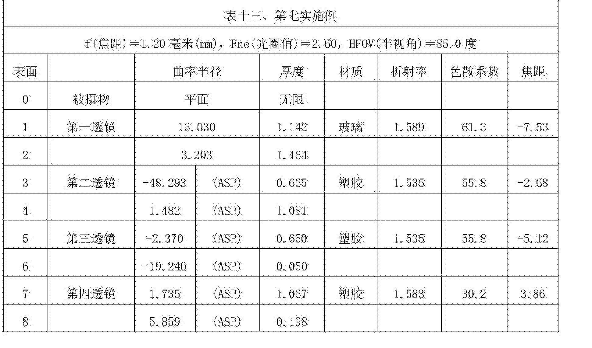 Figure CN107305283AD00301