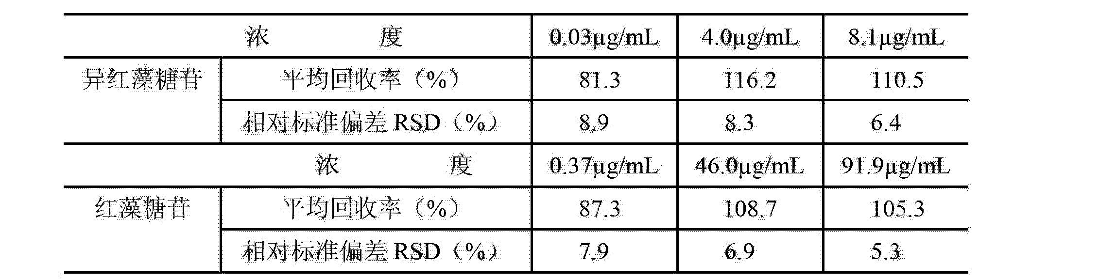 Figure CN103207256AD00073