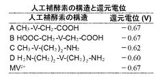 WO2013187485A1 - 酸化還元酵素...