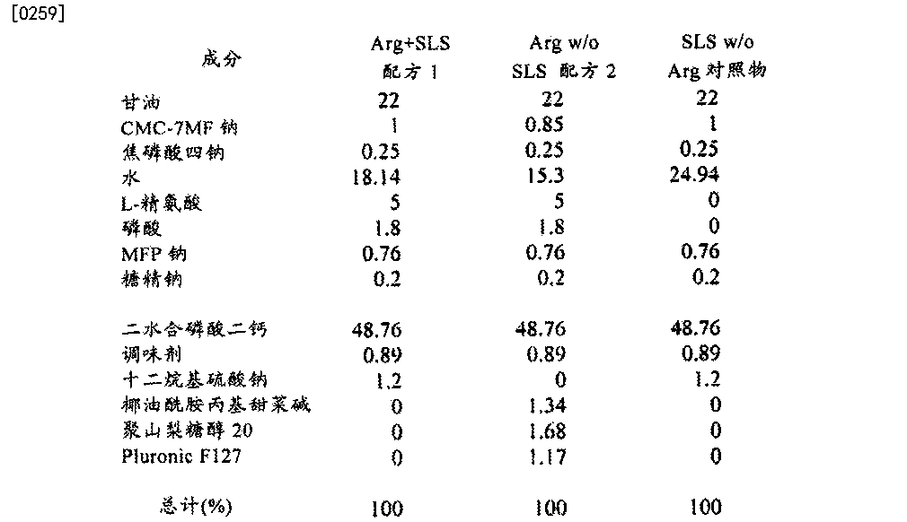 Figure CN105030557AD00252