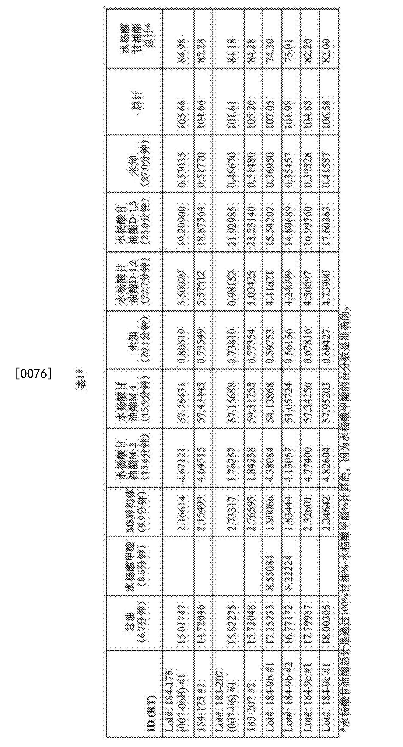 Figure CN105142400BD00161