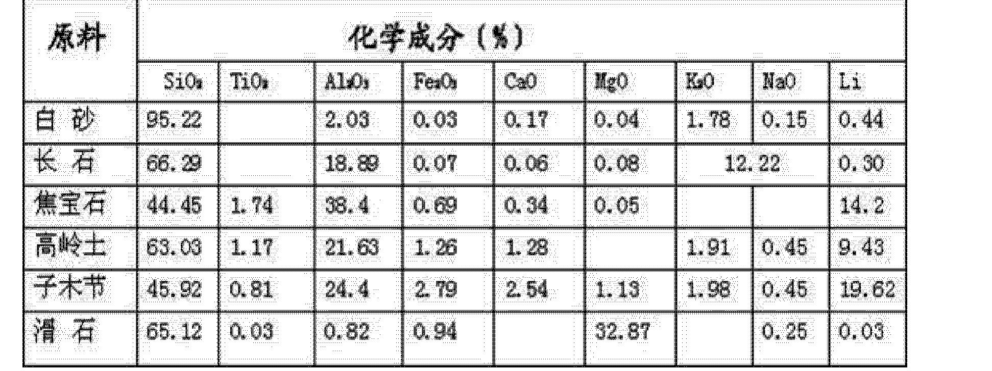 Figure CN102491733BD00051