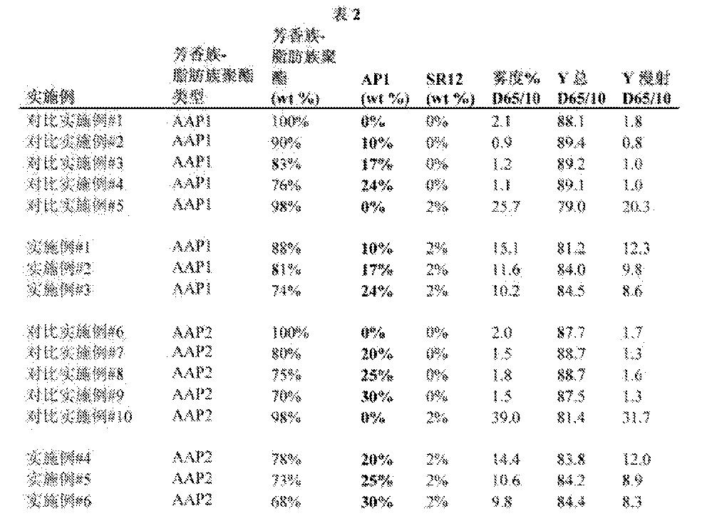 Figure CN103282435BD00421