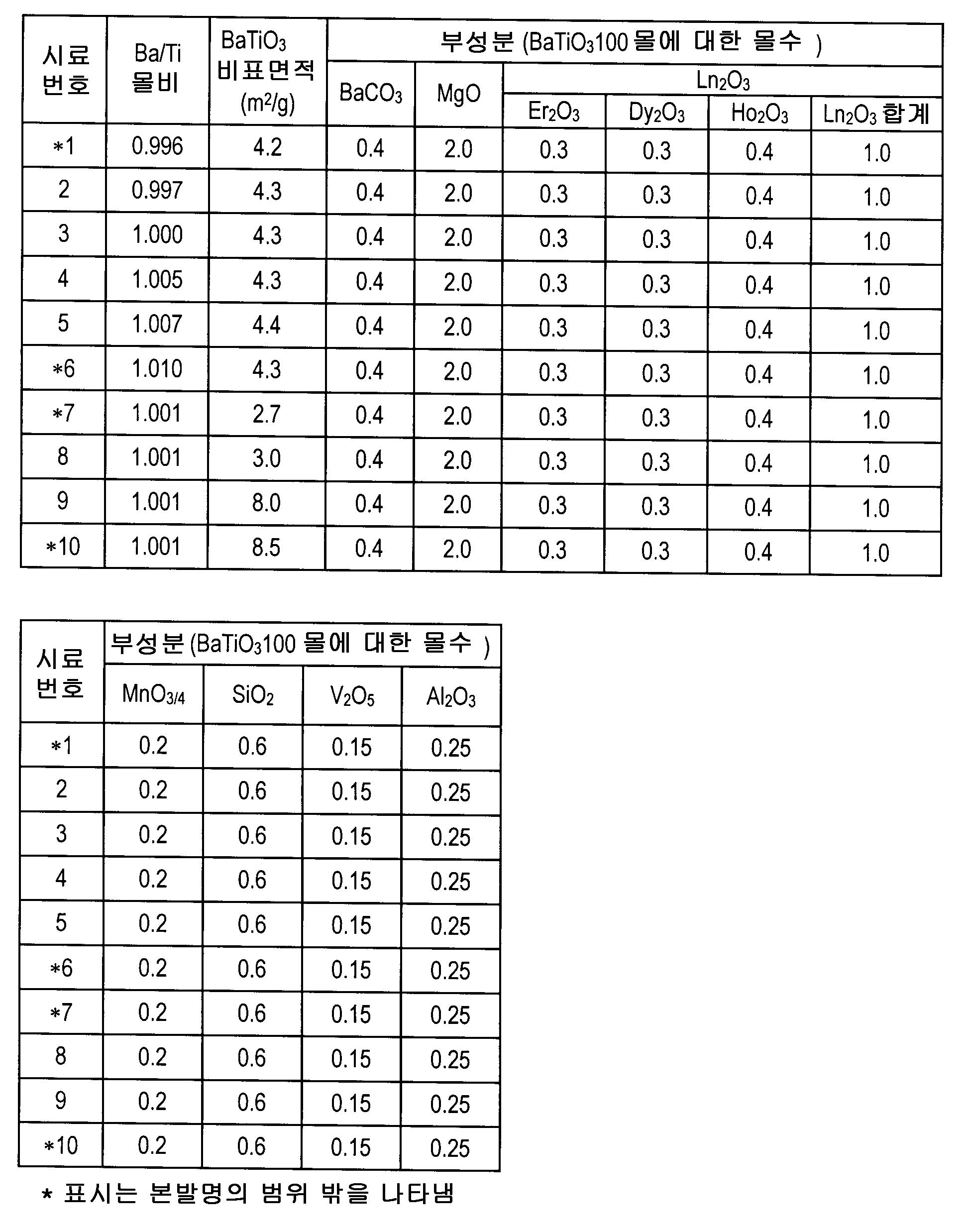 Figure 112007044565599-pct00001