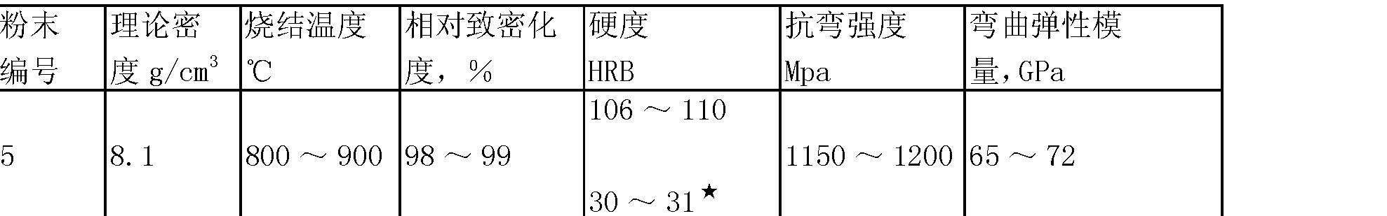 Figure CN101748302BD00084