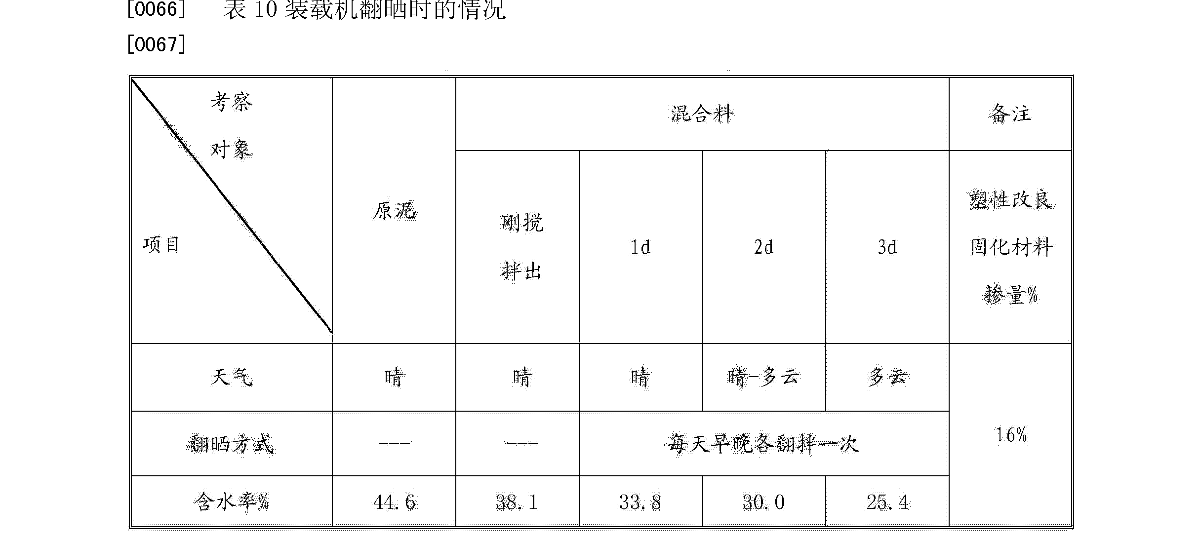 Figure CN103613323AD00092
