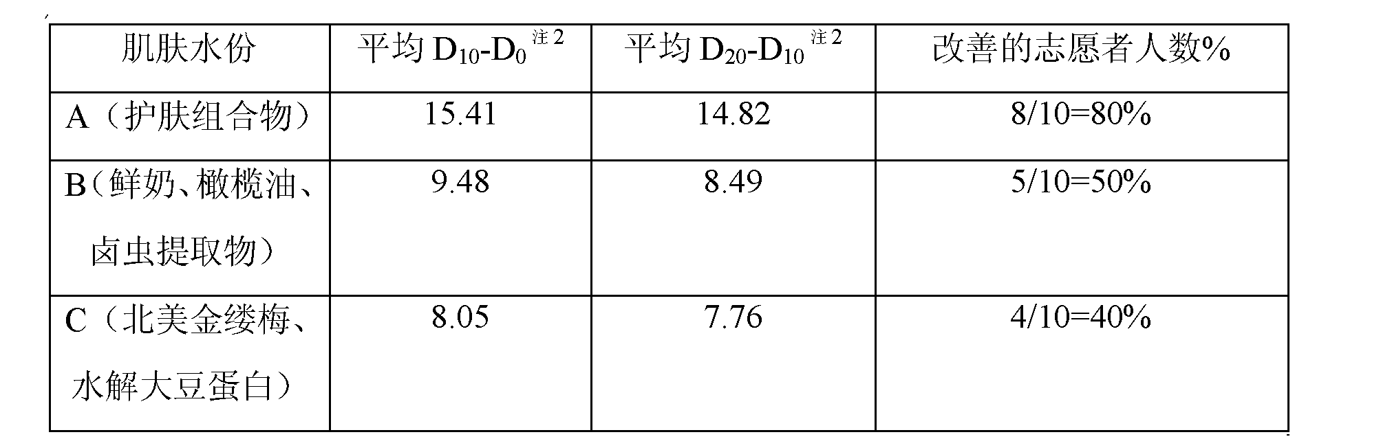 Figure CN102406581AD00121