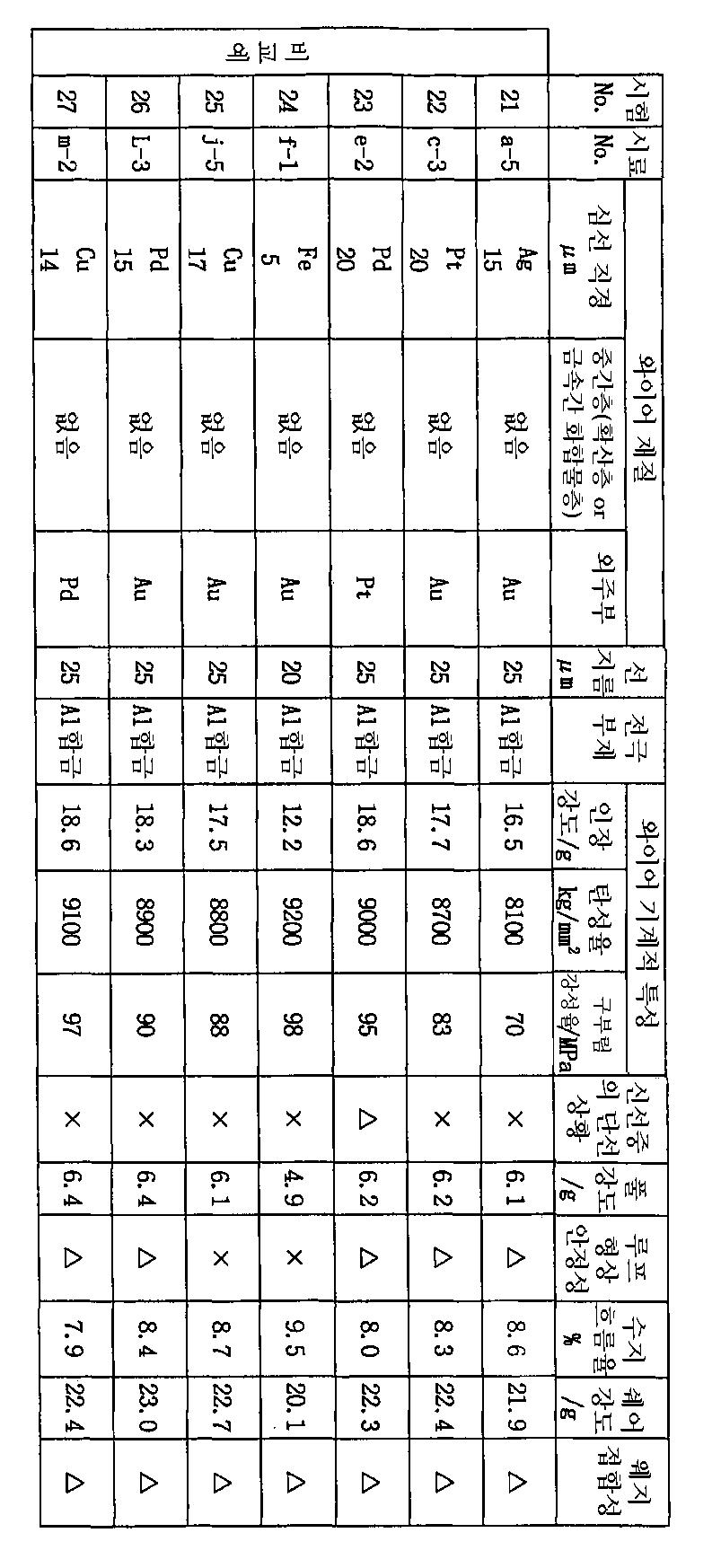 Figure 112003009118208-pct00012