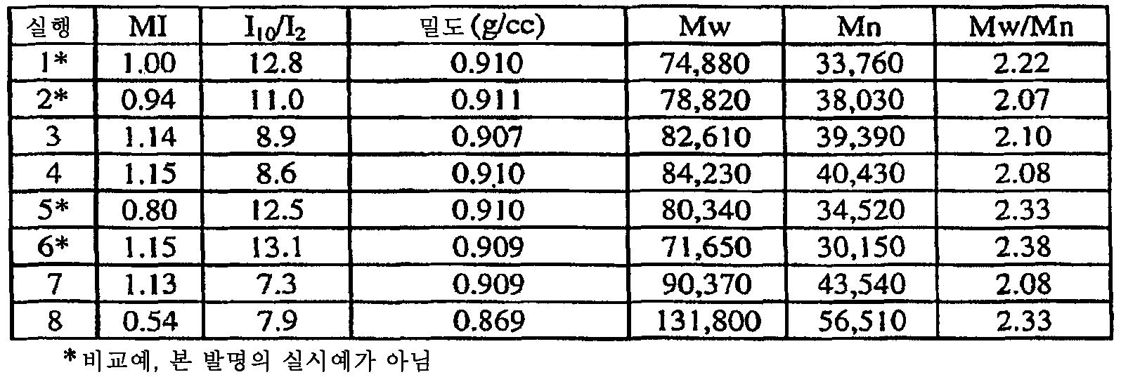 Figure 112008086408761-PCT00039