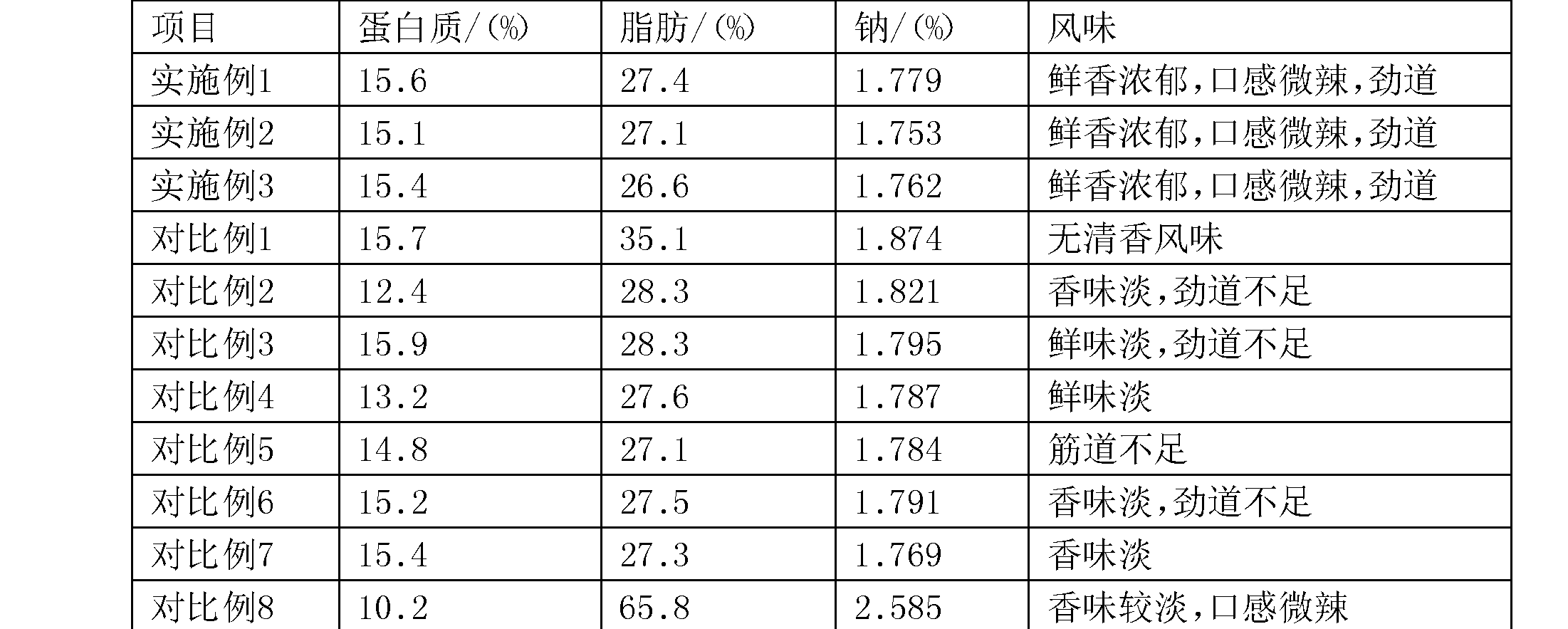 Figure CN107510030AD00061