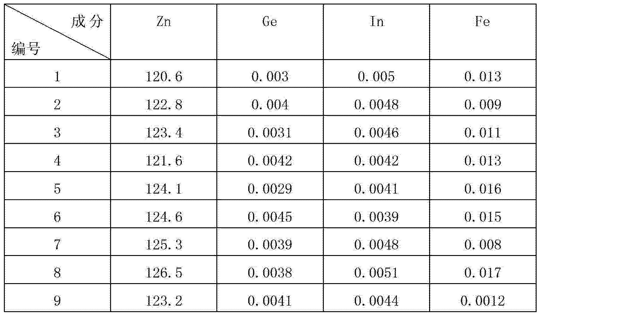Figure CN102766765AD00072