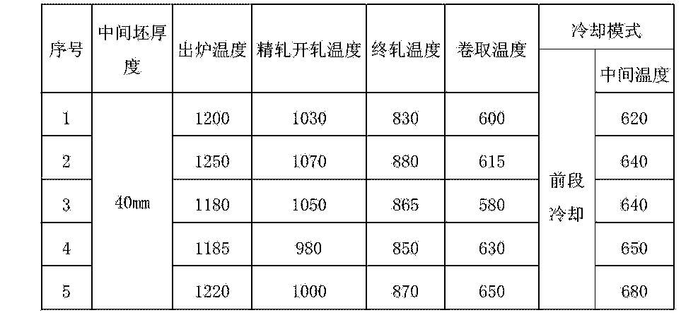 Figure CN105220070AD00071