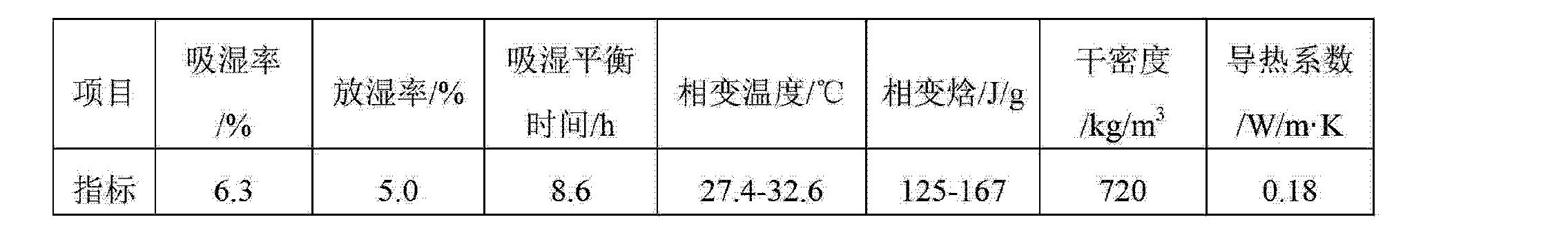 Figure CN103274718AD00072