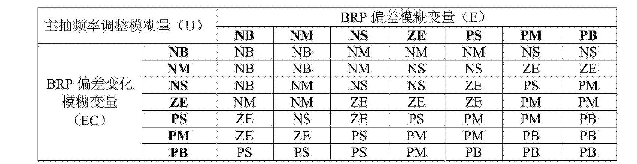 Figure CN105093928BD00062