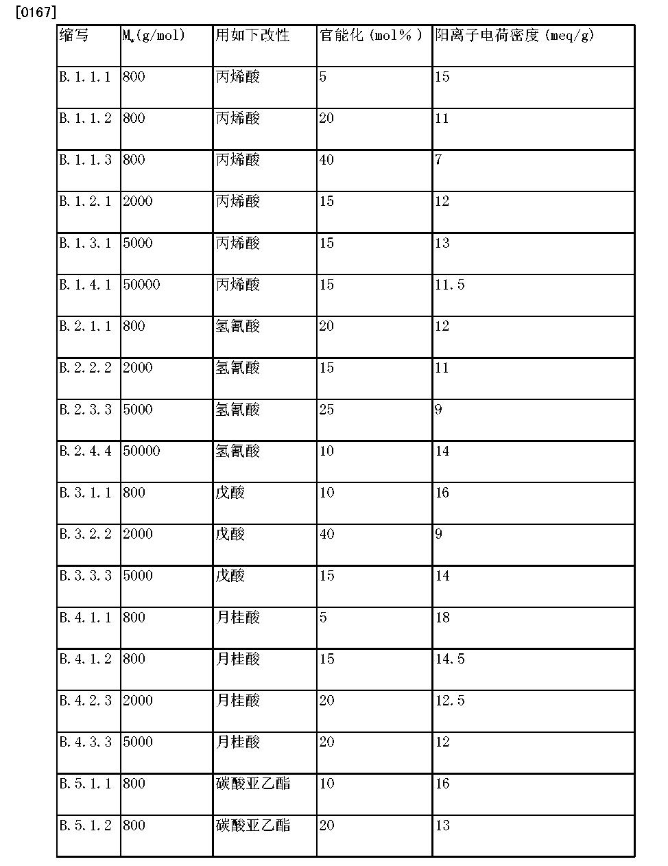 Figure CN104284971AD00141