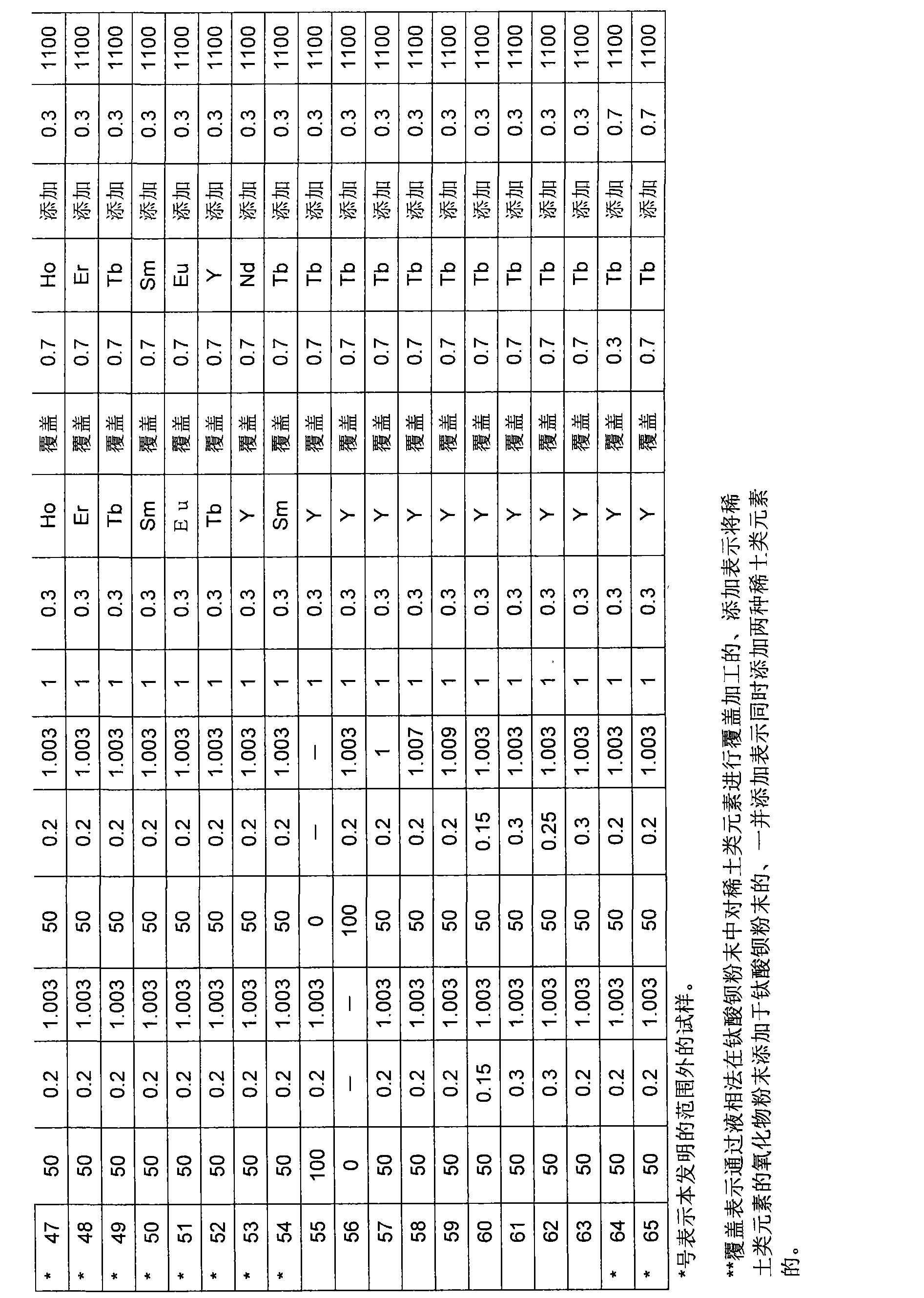 Figure CN101517672BD00221