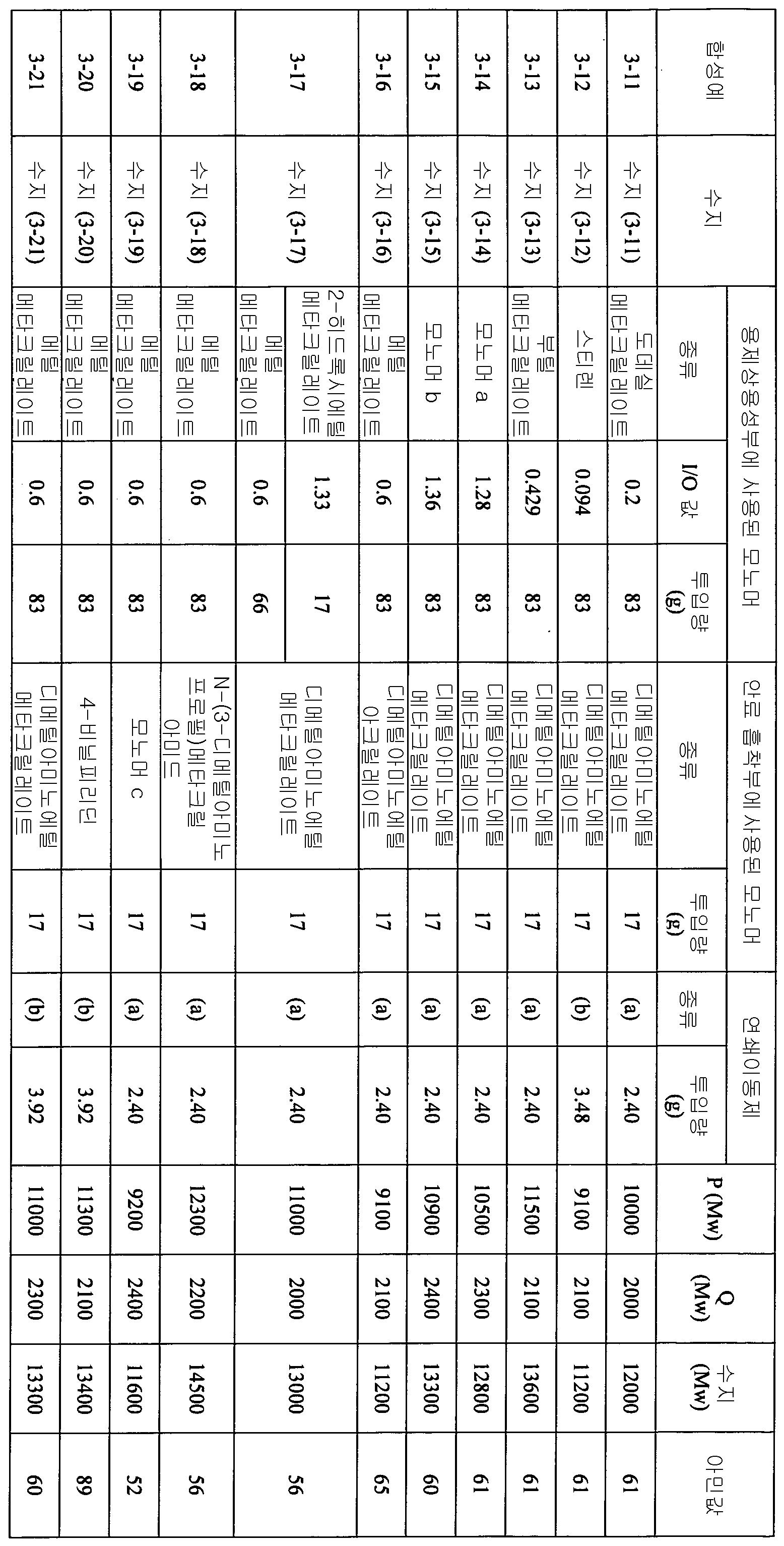 Figure 112012046241217-pct00077