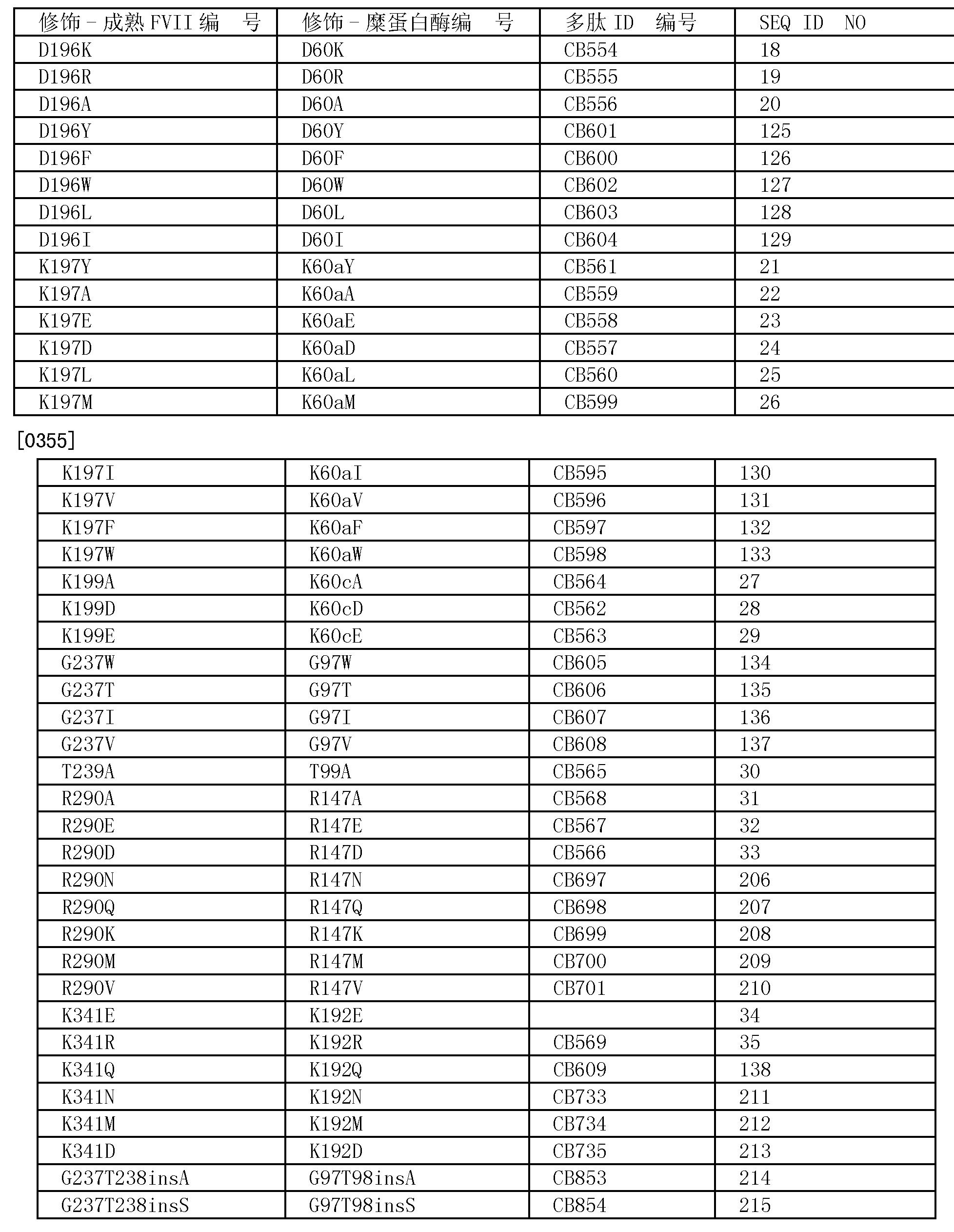 Figure CN101743309BD00581