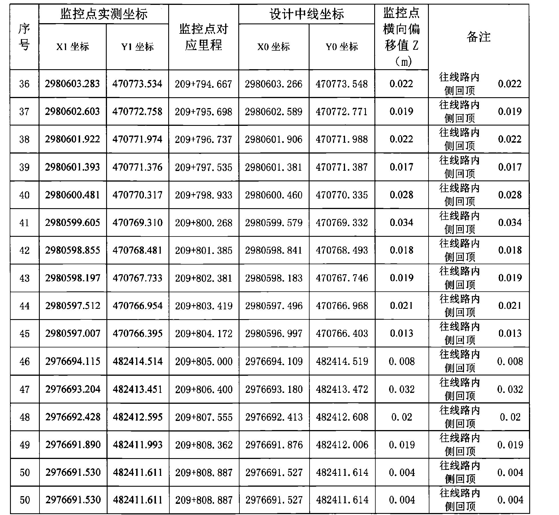 Figure CN106522096AD00211