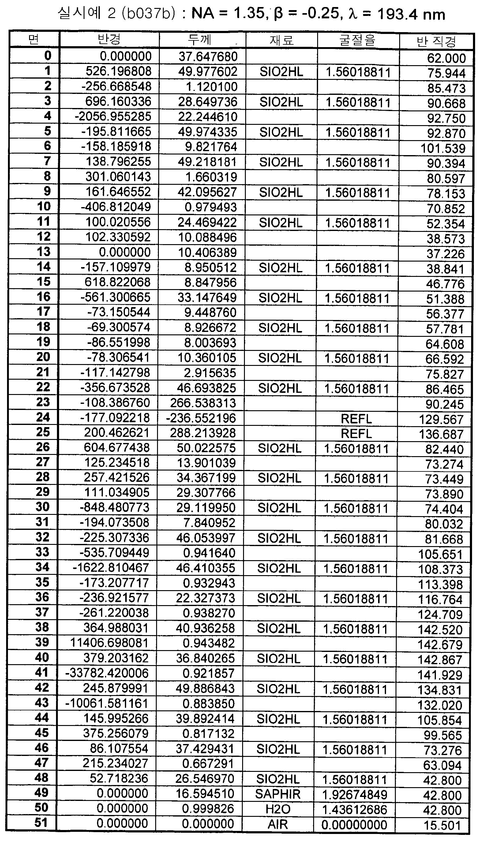 Figure 112006041914481-pct00003