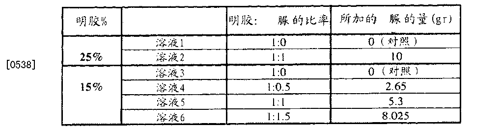 Figure CN102552967BD00521