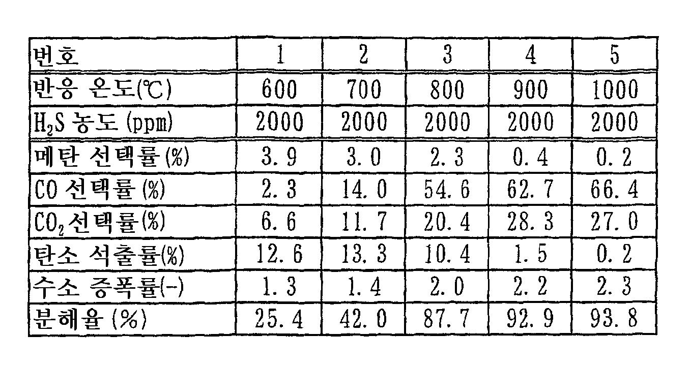Figure 112010040851632-pct00001