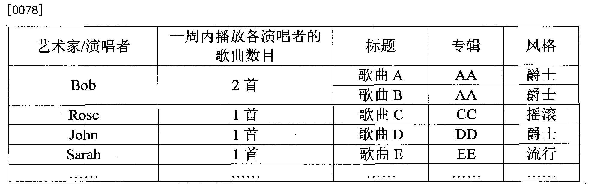Figure CN102385892BD00102
