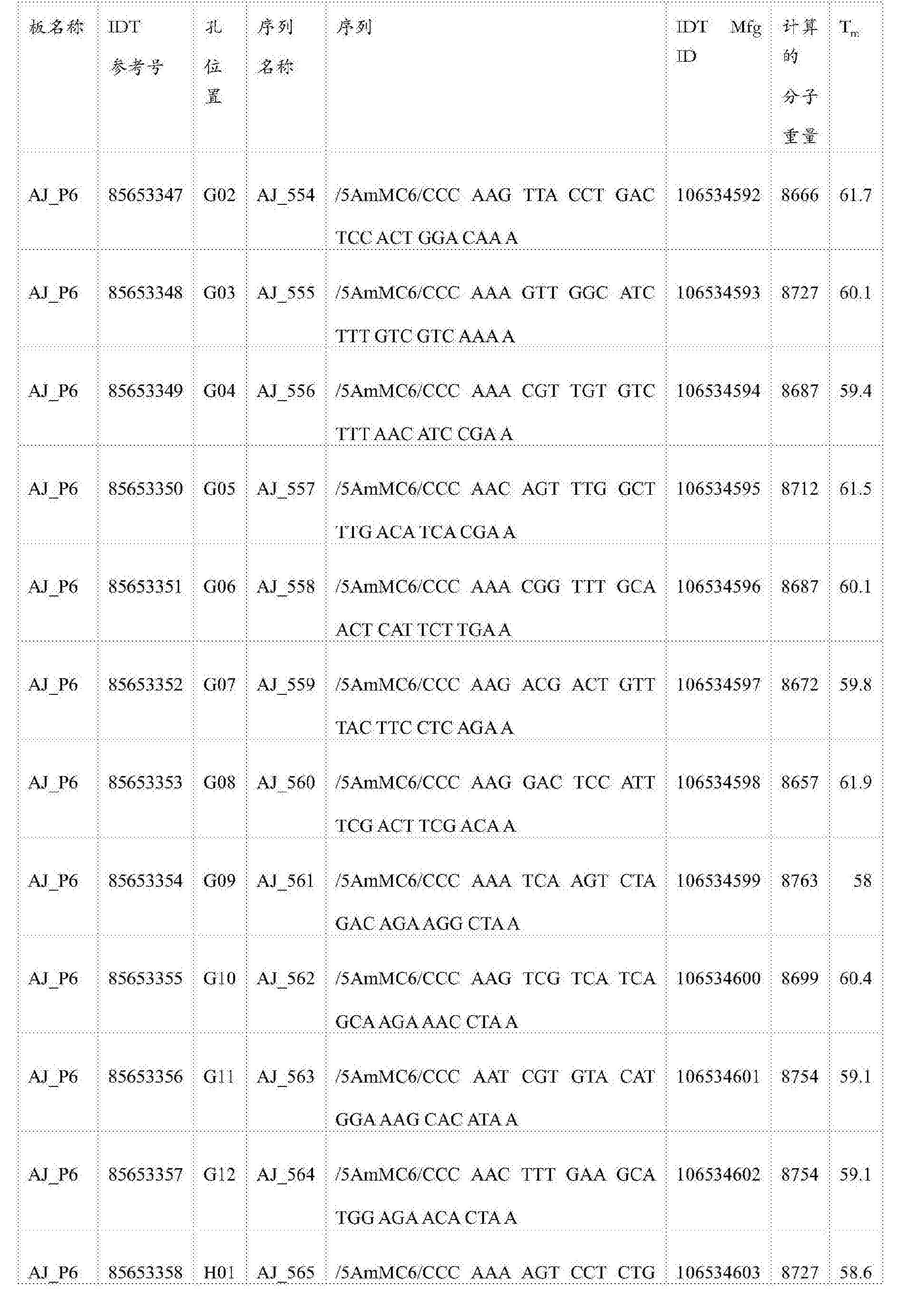 Figure CN105745528AD00811