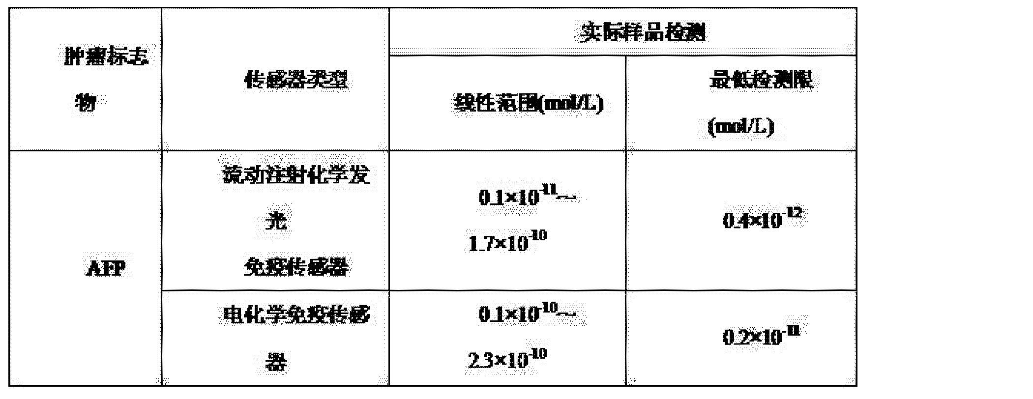 Figure CN102967706AD00071