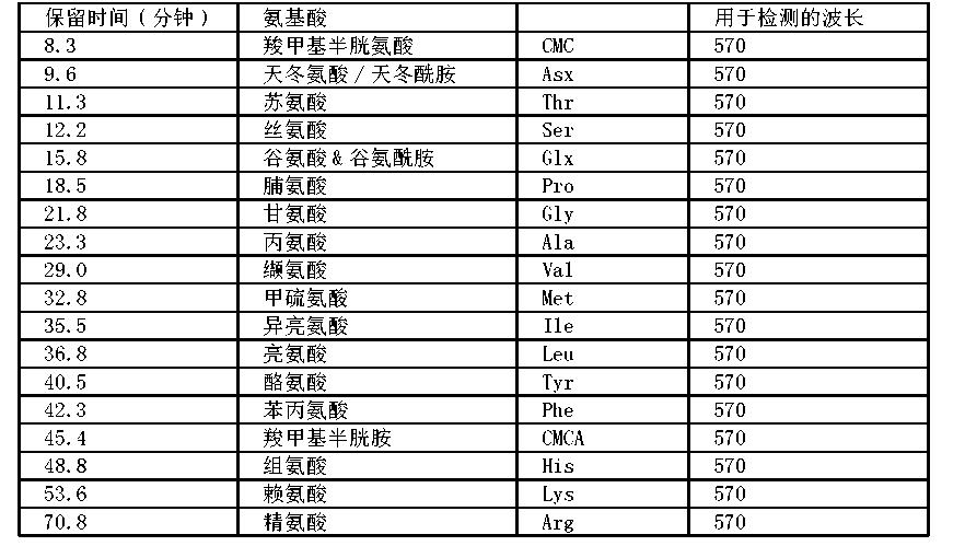 Figure CN1934127BD00291