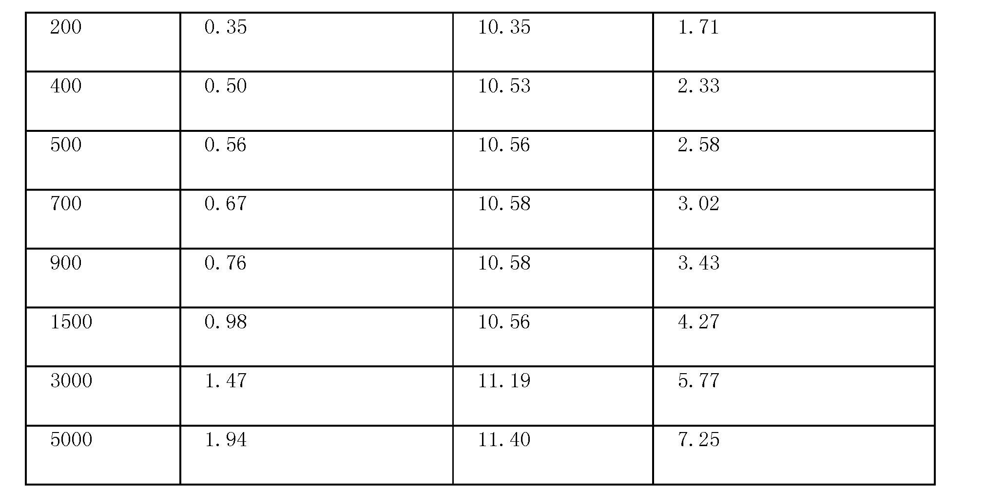 Figure CN101749288BD00081
