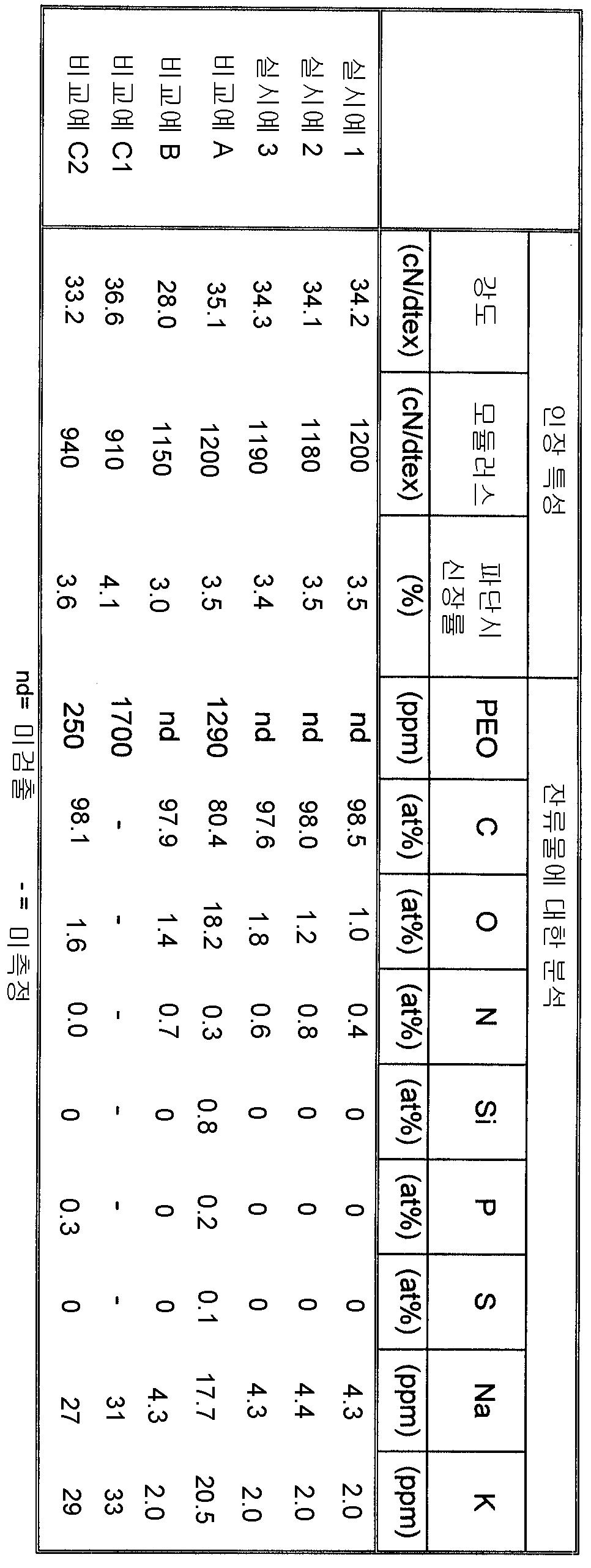 Figure 112005030825681-pct00001