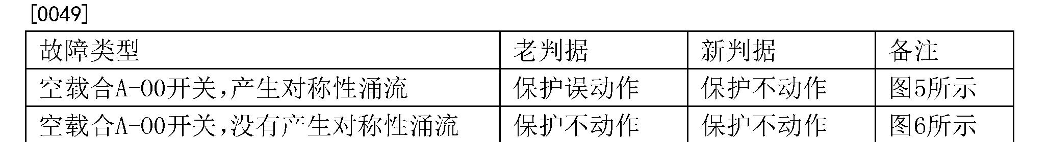 Figure CN103336197BD00051