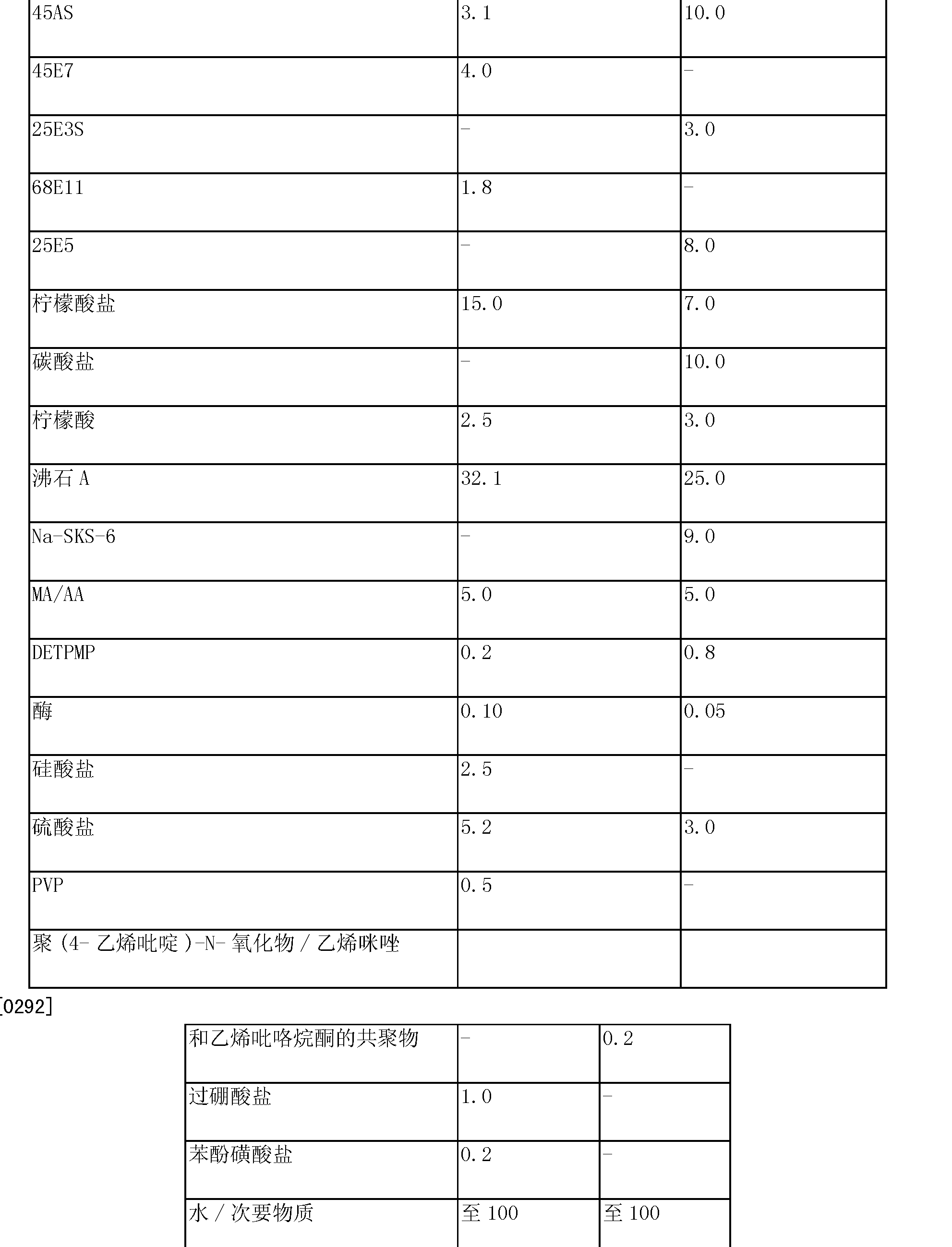Figure CN102994486AD00261