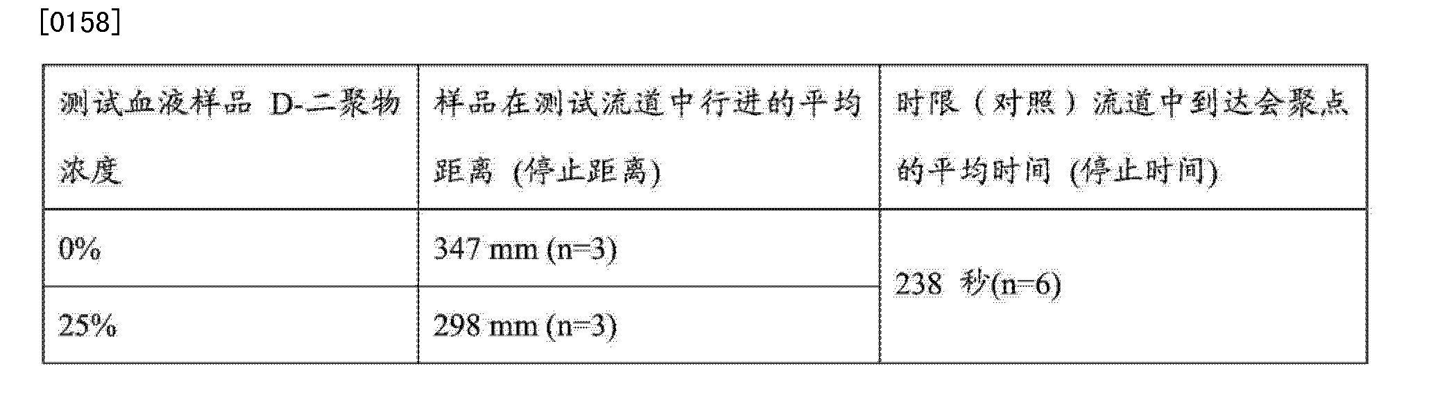 Figure CN103842796AD00201